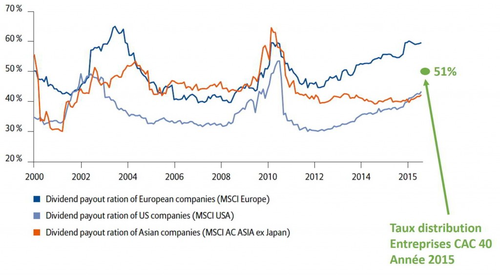 Taux de distribution des dividendes dans le monde