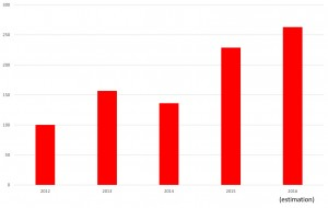Evolution de mes revenus de dividendes