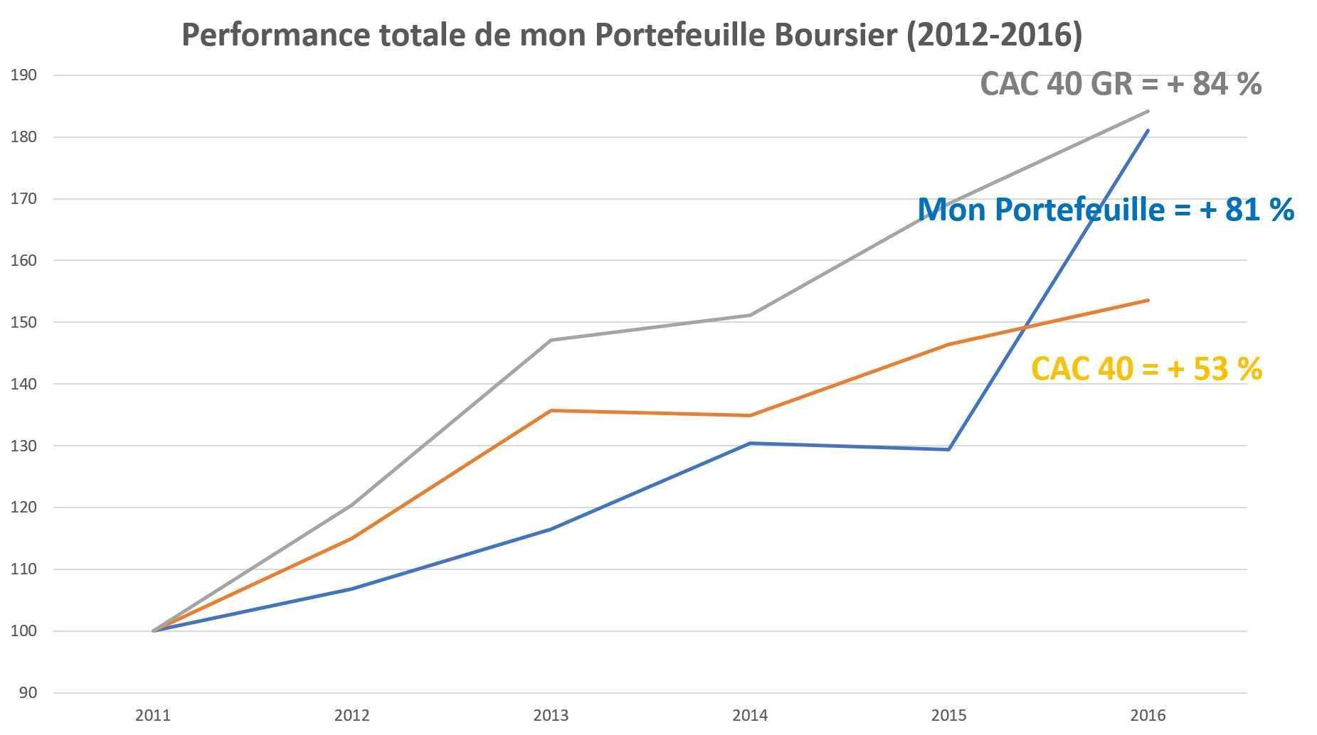 PerformanceBourse2012_2016.jpg