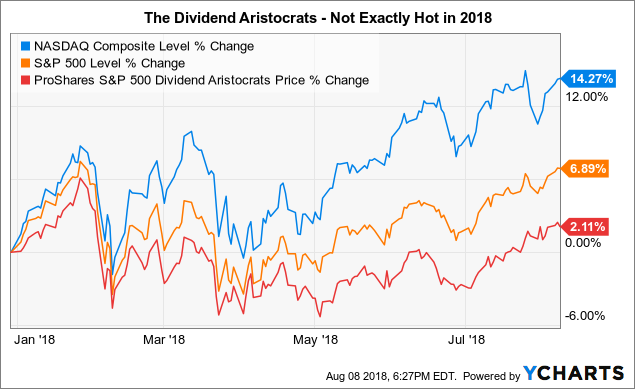 dividendes aristocrats