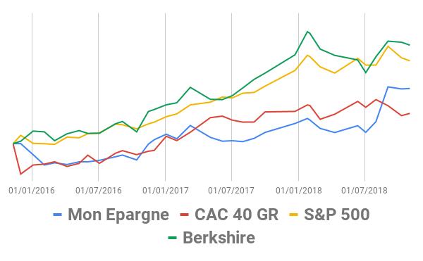 Epargne action Berkshire Hathaway