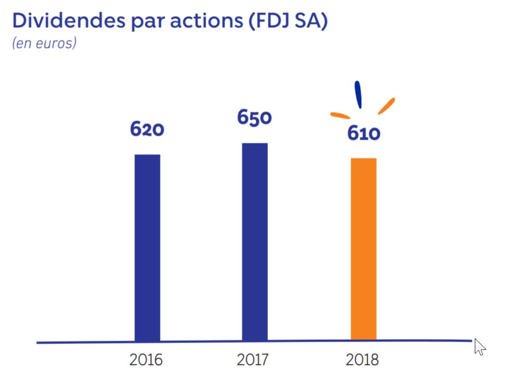 dividende action française des jeux 2018 2019