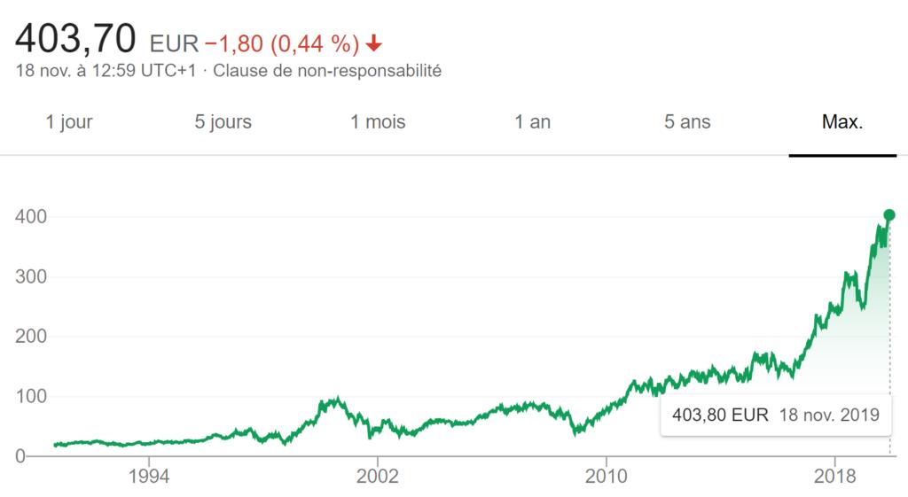 cours bourse action lvmh depuis 1988