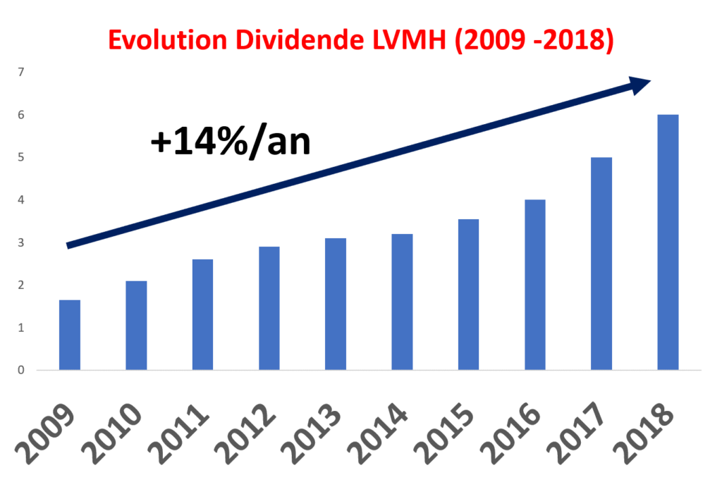 Evolution du dividende bernard arnault lvmh