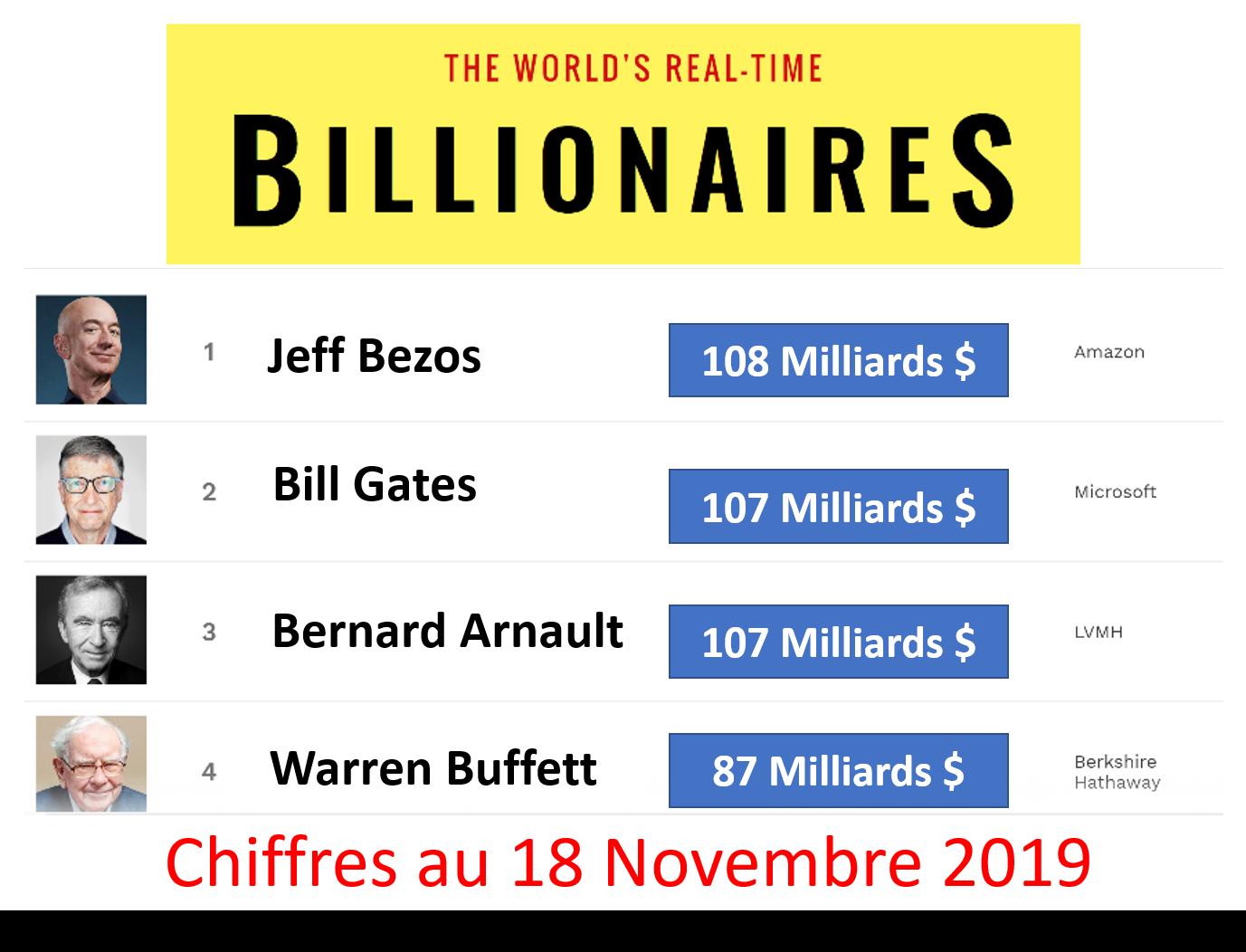 fortune milliardaire bernard arnault homme le plus riche au monde lvmh
