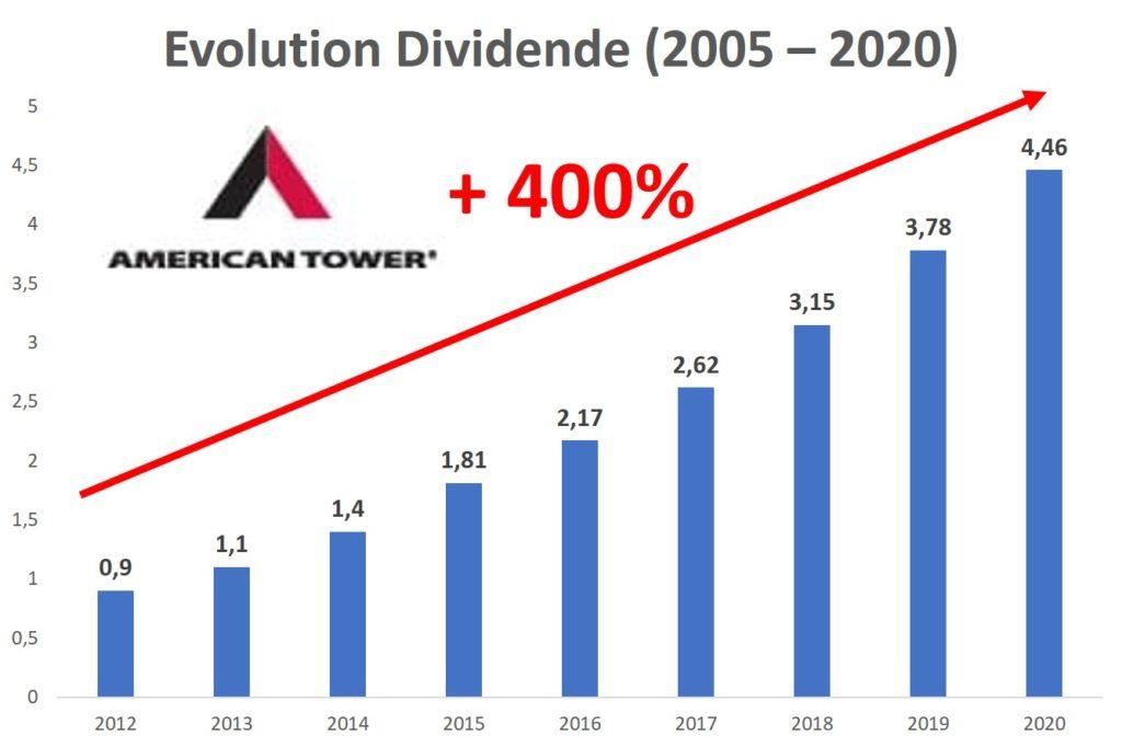 dividende american tower reit