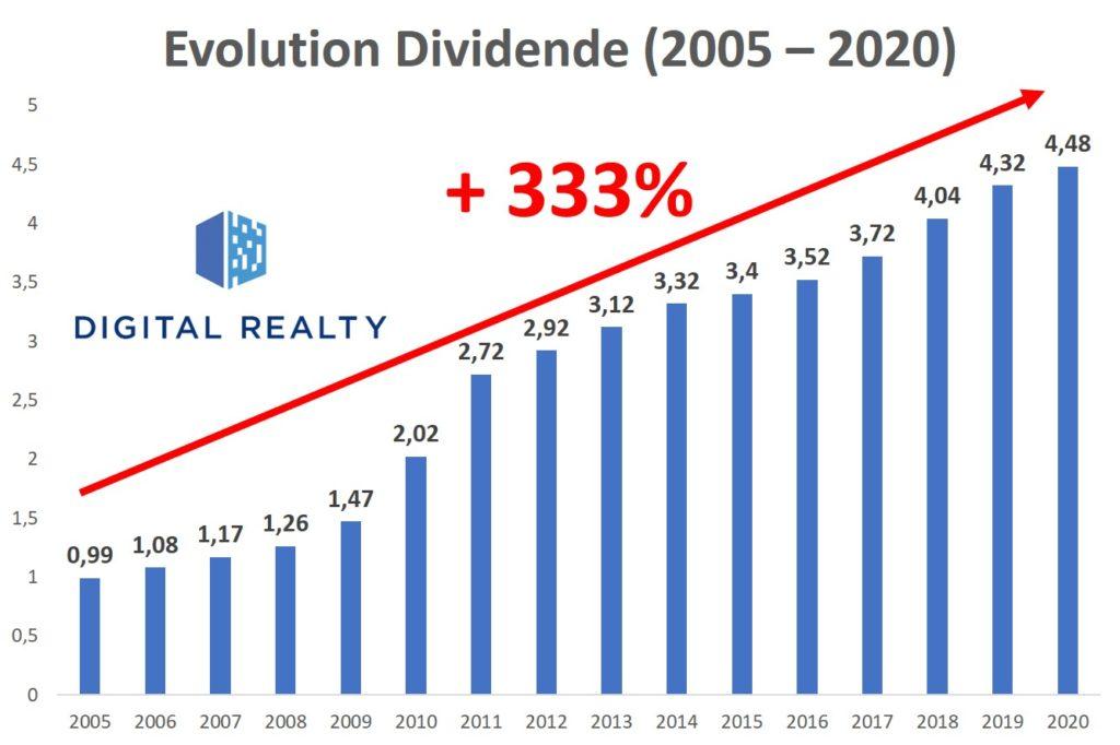 dividende reit digital realty trust